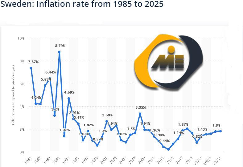 نرخ تورم سوئد