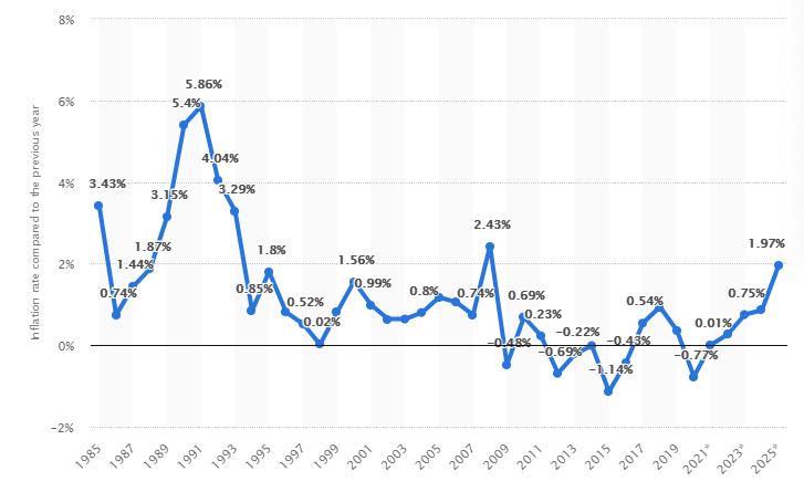 نرخ تورم سوئیس