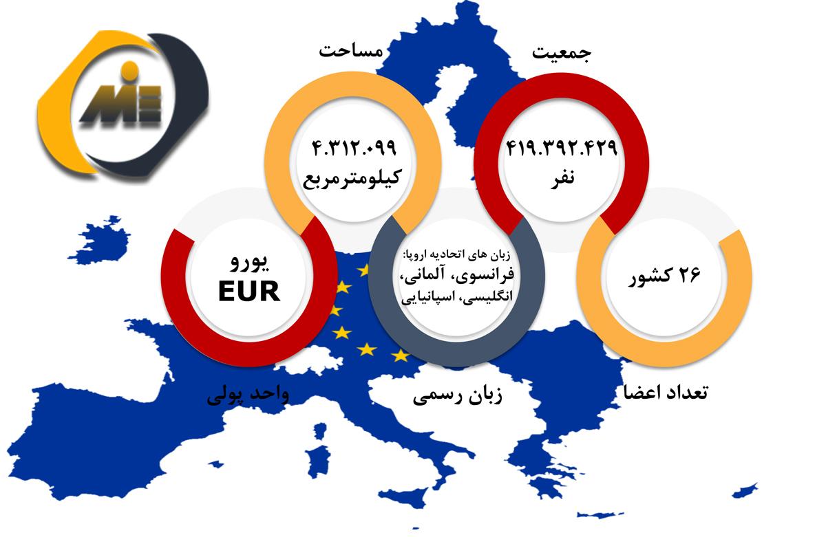 چارت اروپا