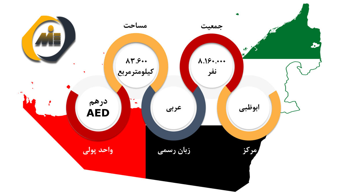 چارت امارات