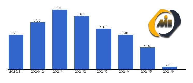 نرخ بیکاری سوئیس 2021