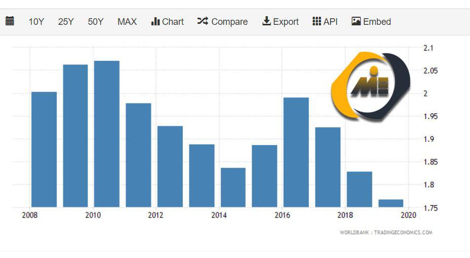 نمودار کنترل فساد کانادا