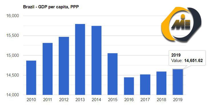 نمودار تولید ناخالص داخلی در برزیل