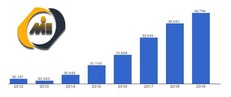 تولید ناخالص پرتغال 2019-min