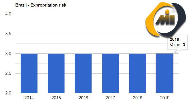نرخ ریسک مصادره اموال در برزیل