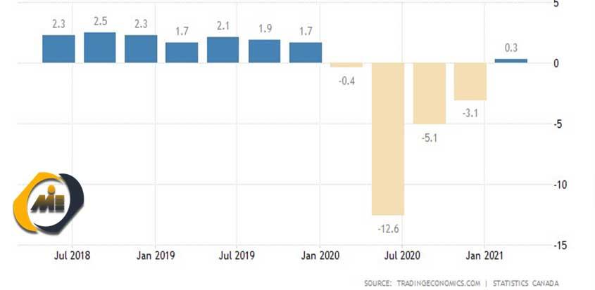 شاخص نرخ رشد اقتصادی