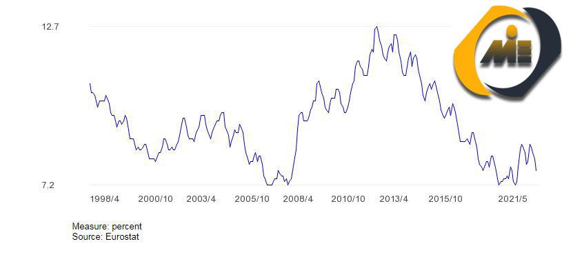 نرخ-بیکاری-اروپا-2021