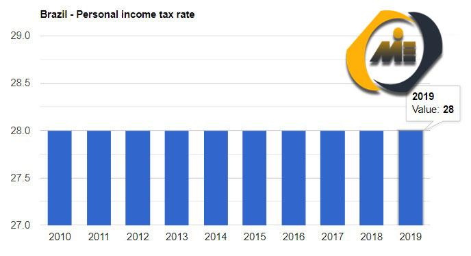 نرخ مالیات در برزیل