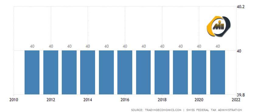 نرخ مالیات بر درآمد سوئیس