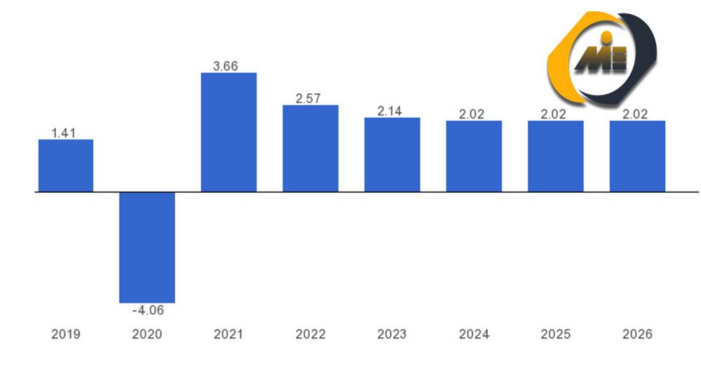 نمودار پیش بینی رشد اقتصادی در برزیل